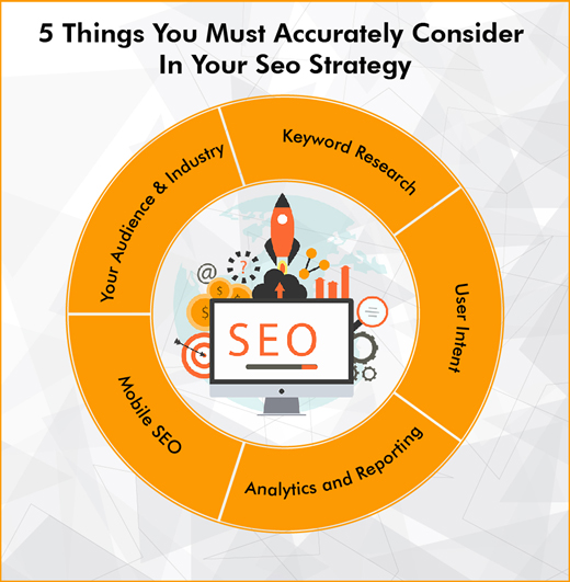5 Things You Must Accurately Consider In Your Seo Strategy